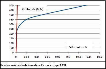 La Deformation Remanente A La Compression Drc Ou